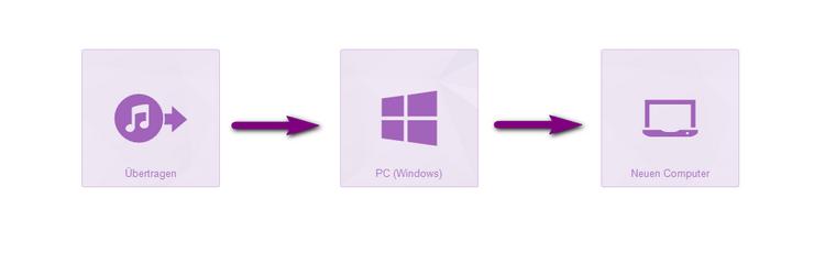 itunes umziehen neuen computer