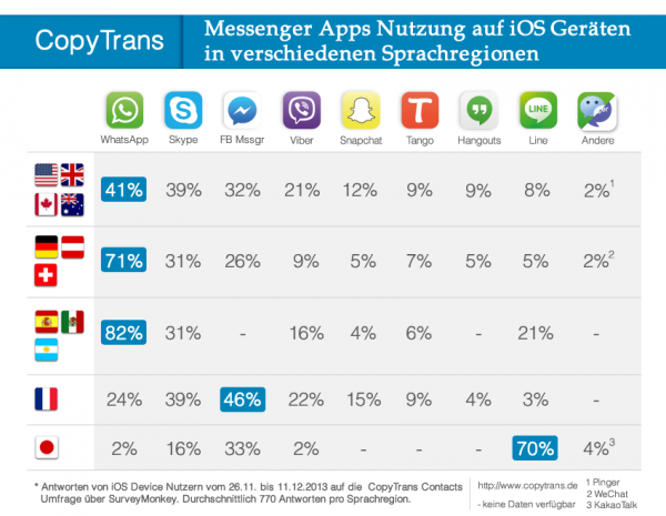 Messenger Apps Statistik 2013