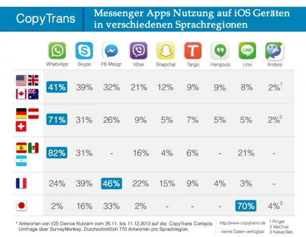 Messenger Apps Statistik 2013